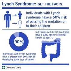 Did you know that individuals with Lynch Syndrome have a 82% risk for colon cancer by age 70 or that they have a 50% risk of passing  the mutation on to their children?    Share our infographic with family or friends who are at risk and help prevent this killer disease.