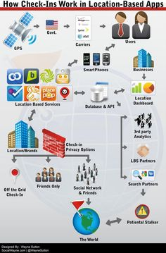 How check-Ins Work in location-based Apps