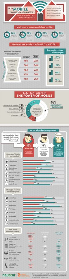 How mobile transforms businesses #infografia #infographic #marketing