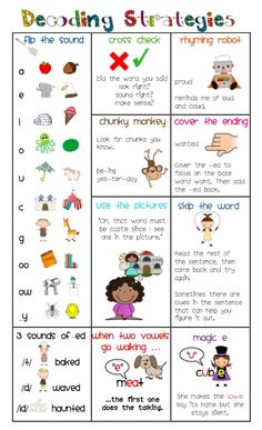 Decoding strategies chart--this will be printed and referred to during guided reading groups with some of my kiddos...would love to have them keep it in their literacy boxes for their own reference, too. reading strategies first grade, literacy strategies, decoding strategies, first grade reading strategies, reading decoding, partner teacher, decod strategi, phonics strategies, parent
