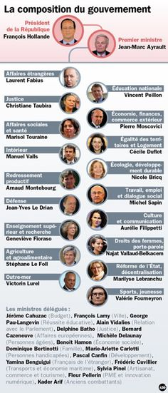 Le gouvernement français