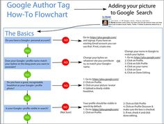 5 Useful Google Authorship Cheatsheets and Infographics