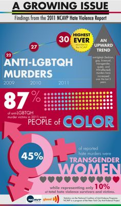 The murder rate of people who are lesbian, gay, bisexual, transgender, queer, and HIV-affected (LGBTQH) is at its highest, according to a recently released 2011 report from the National Coalition of Anti-Violence Programs (NCAVP). The report also shows that transgender women, people of color, and youth and young adults are at a disproportionately high risk of being victims of what the NCAVP terms hate violence.