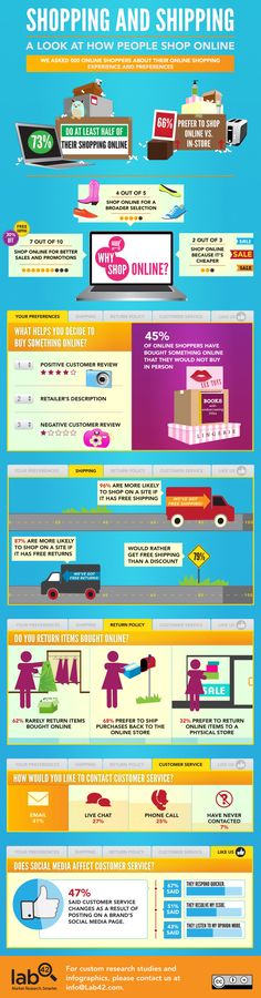 Shopping and Shipping - A Look at How People Shop Online #ecommerce #business #infographic