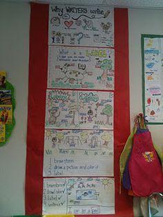 Writers Workshop ideas - brainstorm, illustrate, colour, label, write a sentence