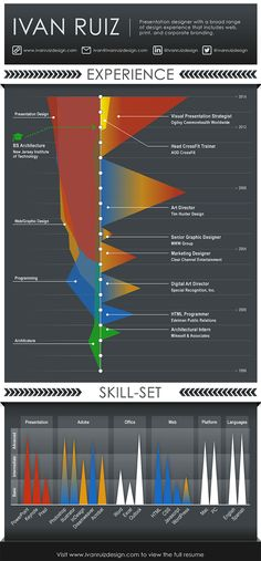 An Inforgraphic Visual Resume that graphically shows the relationship between my skill sets and professional experiences over the years. Enjoy!  #VisualResume #Resume #Infographic #Experience