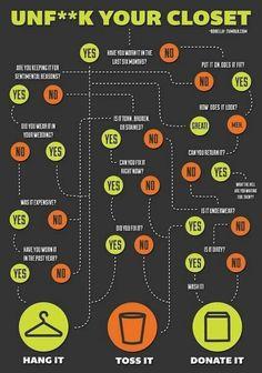 Closet organization chart