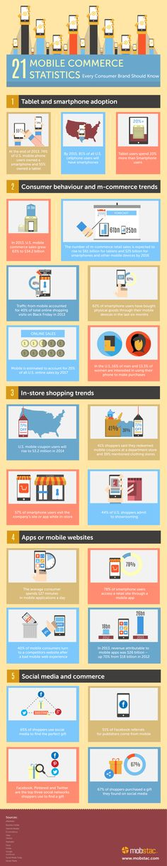 21 Mobile Commerce Statistics Every Consumer Brand Should Know   #infographic #MobileCommerce #Business #Brand #Consumers