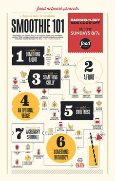 Smoothie 101 [Infographic] | FN Dish – Food Network Blog