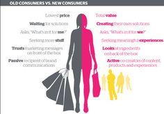 Meet The New Consumer?