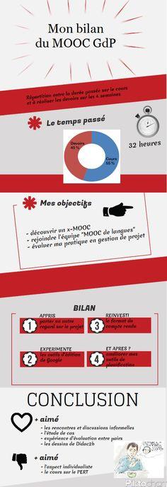 infographie d'Anna sur le bilan de son mooc GdP