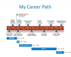 Resume Timeline Career Path is a free timeline example that you can download to make attractive presentations on job interviews as well as other resumes PowerPoint presentations to share on SlideShare or SlideOnline as well as other presentations where you need to show a timeline design