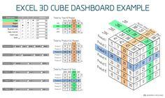 Ejemplo sencillo de un dashboard -realizado enteramente en MS Excel- que permite la visualización (en tiempo real) de un cubo de datos tridimensional, con múltiples filtros concatenados de selección de datos.