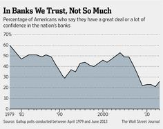 In 1979 60% of Americans reported they had a great deal or a lot of confidence in banks, in 2013 26% still do.