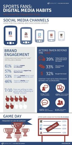 How sports fans engage with social media? #infographic