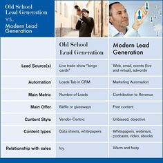 old school lead generation vs modern lead generation: tactics compared