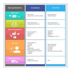 Facebook vs. Twitter Analytics: An In Depth Look at Both Platforms