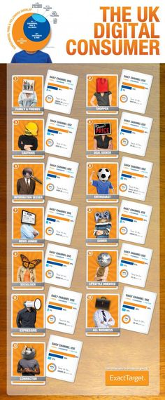 The 13 Digital Personas in the UK #Infographic - Socially Creative and Delivered | ExactTarget Email Marketing - by Bootcamp Media ( #Marketing #SEO #Infographics )