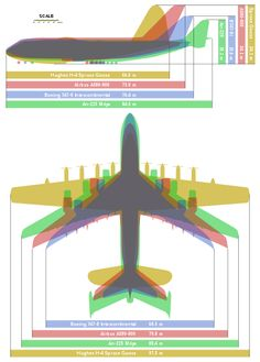 An overlay diagram showing four of the largest airplanes ever built, the Hughes H-4 Spruce Goose (aircraft with the greatest wingspan), the Antonov An-225 Mriya (the largest aircraft), the Boeing 747-8 Intercontinental (the largest version of the Boeing 747 Jumbojet), and the Airbus A380-800 (the largest passenger aircraft).