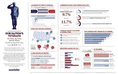 Our Nation's Veterans: The Who, the What and the Where (And Why You Should Hire Them) work, veteran wife, armi veteran, nation veteran, veteran issu, infograph, hire, student veteran
