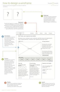 How to Design a Wireframe