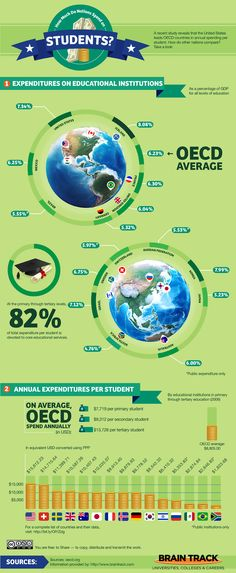 How Much Do Nations Spend on Students? | BrainTrack Blog #highered #education #students #school #infographic