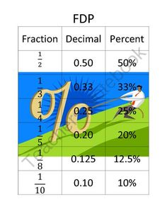 Fraction, Decimal, Percents Chart from Teaching With Heart In Texas on TeachersNotebook.com -  (1 page)  - Fraction, Decimal, Percents Chart