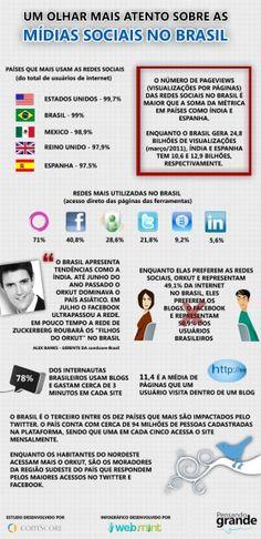 Um olhar mais atento sobre as Mídias Sociais no Brasil