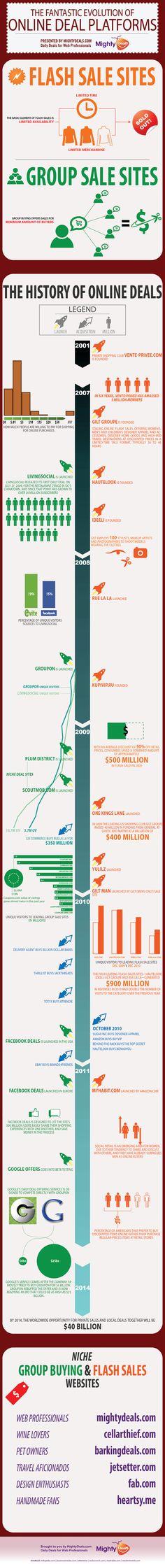 Evolution of online deal platforms