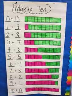 Anchor chart great visual for making ten/composing/decomposing numbers