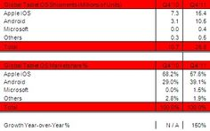iPad Grabs 58% of Tablet Shipments in 4Q 2011
