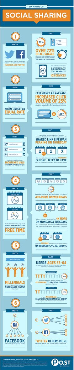 Six Surprising Myths of #SocialMedia Sharing - #infographic #Facebook #Twitter