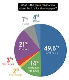 newspaper, by the numbers and building on pinterest