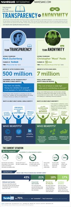 Who Are You Online? [infographic]