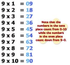 Multiplying by nines trick - this is what I used to remember my nines.