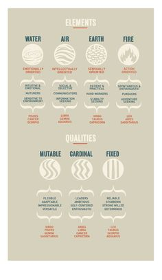 Zodiac Cheat Sheet. Description of Astrological by ZodiacZone, $19.00