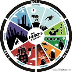 Beginner Novel Writers Tips: The Heros Journey Infographic<---  interesting take!  Using the illustrated journey as your guide for writing a novel...fun!