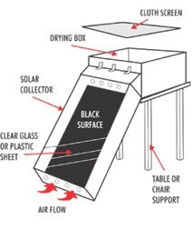 How To Build A Solar Food Dehydrator