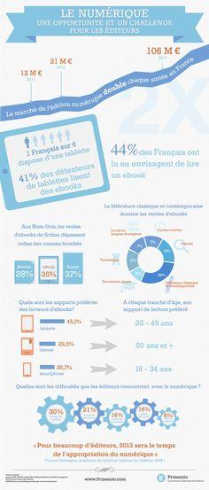Le marché du #livre numérique en 10 chiffres via @FrenchWeb #ebook #edition