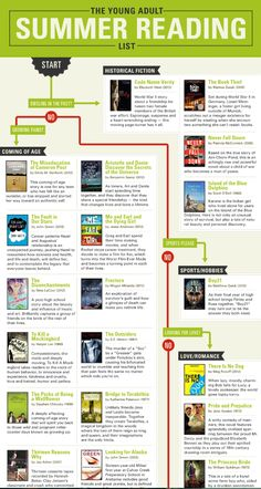 """Wishlist: Dig into this monsterful infographic """"95 Young Adult Books To Read This Summer Instead Of Reading 'Harry Potter' AGAIN"""" (NOT that there's ANYTHING WRONG with rereading Harry Potter.  Again.)  ---- click for full infographic.  It's a large one:)"""