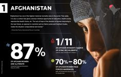Afghanistan and Women