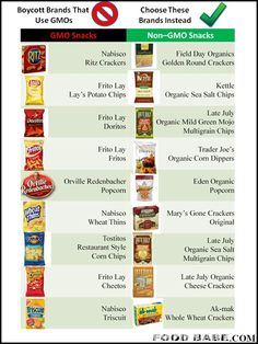 I created this handy chart below that lists some of my favorite non-GMO snacks that are equivalent in taste and satisfaction to these popular snack brands.