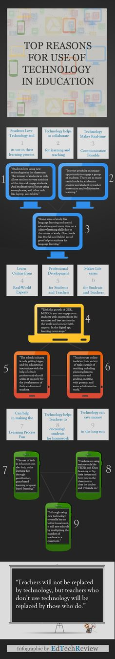 Top reasons for use of #technology in #education #edtech