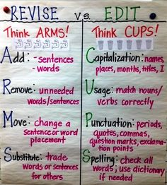 Anchor Charts for Writing - ARMS and CUPS acronyms for revising and editing