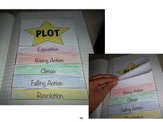Plot Activity Interactive Reader's Notebook grades 3-5