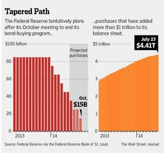 The Federal Reserve tentatively plans to end its bond-buying program after its October meeting http://on.wsj.com/1rJuMwK