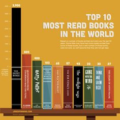 Top 10 most read books in the world! have you read them all?