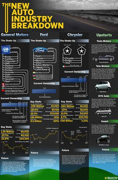 american auto industry..nice illustration!