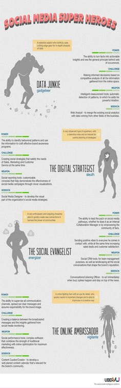 What Kind of Social Media Superhero Are You?