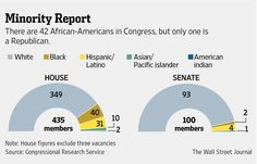 There are 42 African-Americans in Congress, but only one is a Republican http://on.wsj.com/1woECny